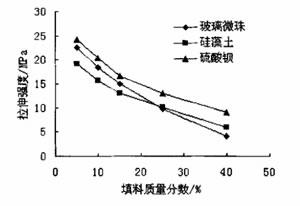 四氟垫片填充不同填料的拉伸强度分析图