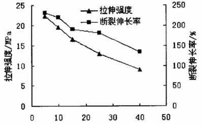 硅藻土质量分数/%