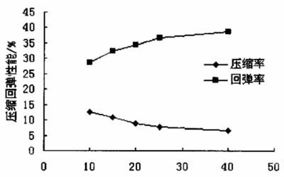 四氟垫片压缩回弹性能数据表