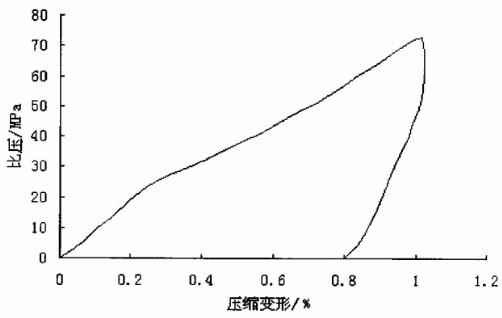 纯四氟垫片的压缩回弹曲线