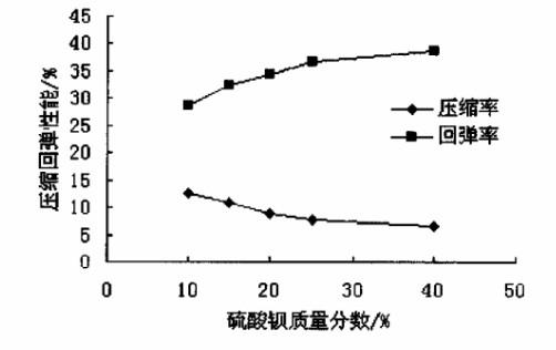 不同质量分数硫酸钡对四氟垫片压缩回弹性能的影响