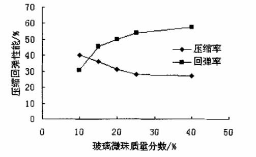 不同质最分数玻璃微珠对四氟垫片压缩回弹性能的影响