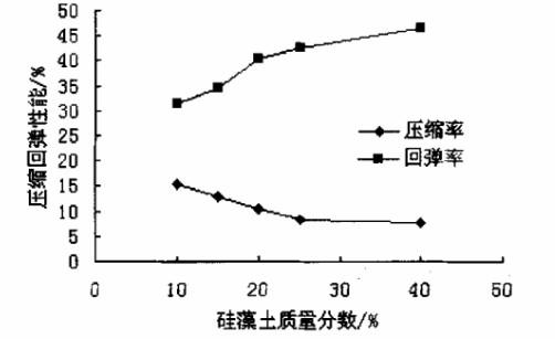 不同质量分数硅藻土对四氟垫片压缩回弹性能的影响