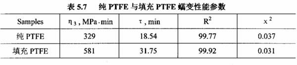 纯四氟垫片与填充四氟垫片蠕变性能参数