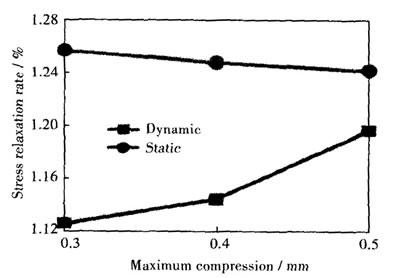 四氟垫片在高温状态下的松弛度